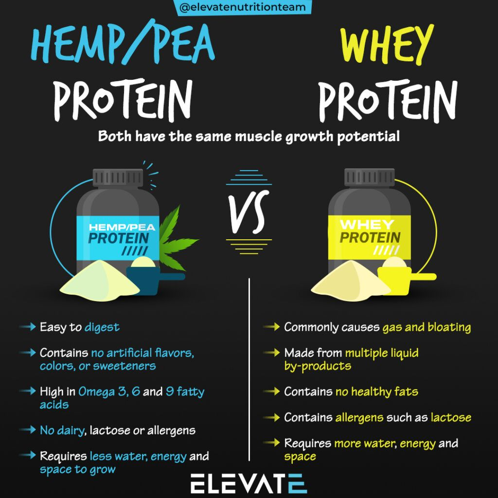 Why Plant-Based Hemp & Pea Protein Is Better Than Whey Protein