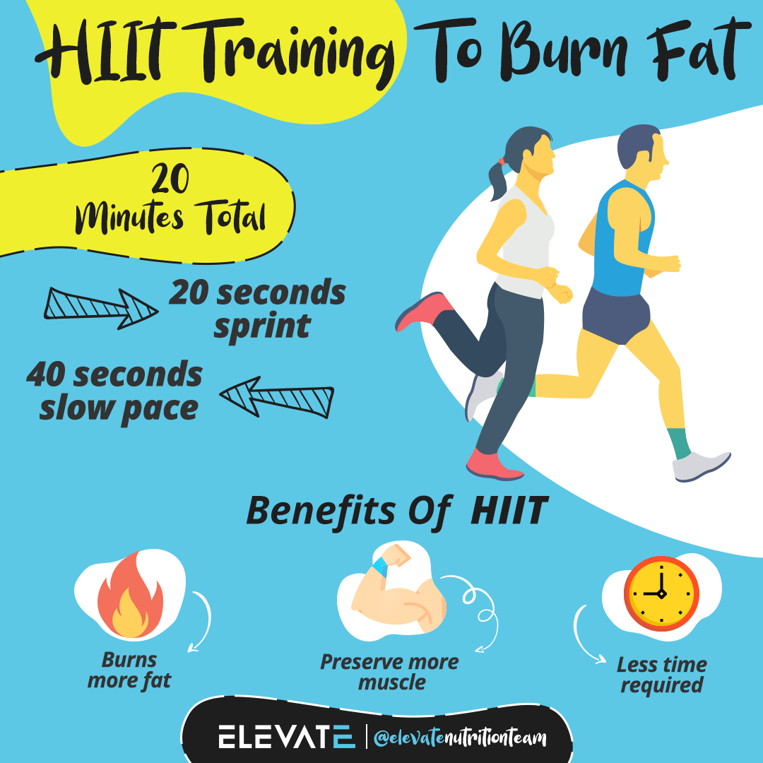 hiit training to burn fat Elevate Nutrition